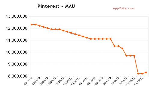 Declínio da audiência do Pinterest