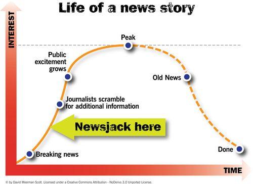 Newsjacking: o que é e como praticar