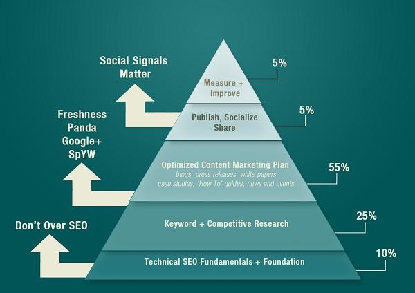 Hierarquia na web