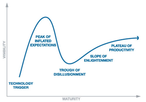 121010_gartnerhypecycle