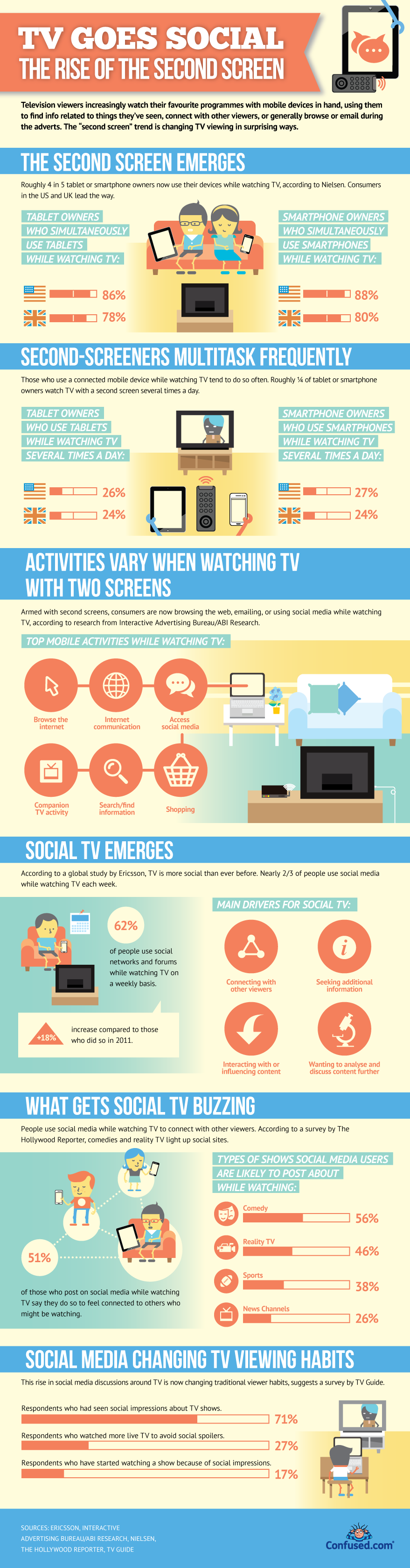 TV goes social The rise of the second screen