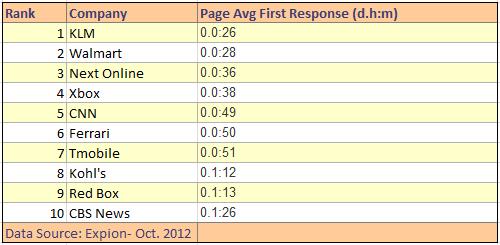 Velocidade de resposta das empresas no Facebook