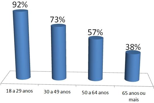 Qual o percentual de internautas que usam redes sociais