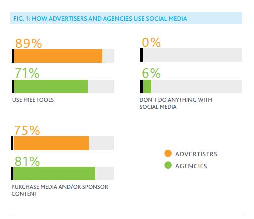 Paid Social Media Advertising 2013 (1)