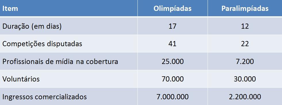 olimpiadas-e-paralimpiadas-do-rio-2016-alguns-numeros-da-comunicacao