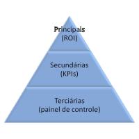 Pirâmide de métricas de content marketing