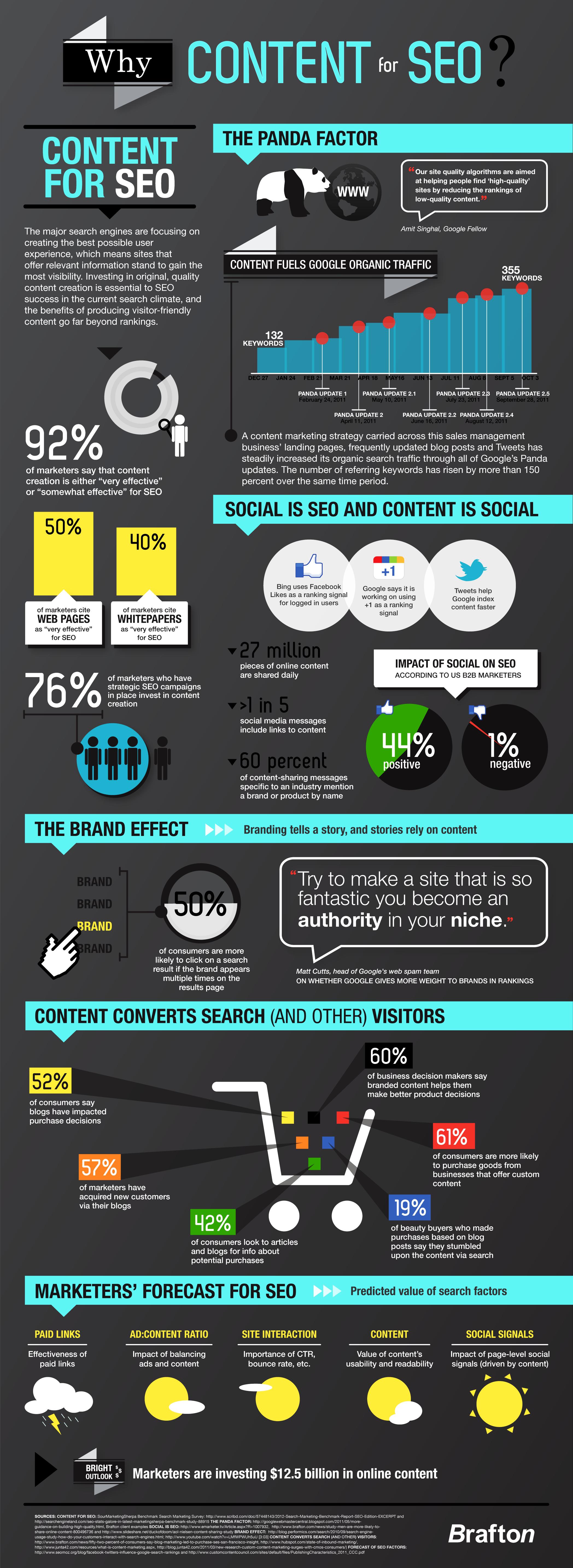 Por que content marketing faz sua marca aparecer no Google