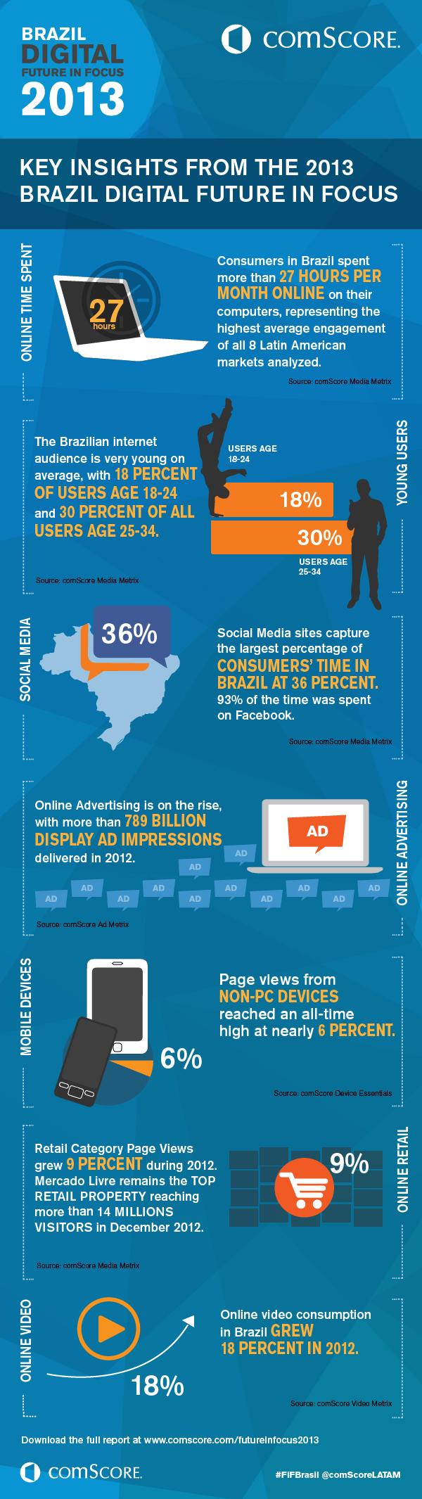 Dez dados sobre os brasileiros na internet