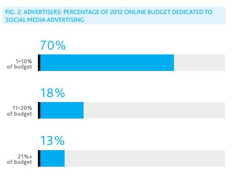 Paid Social Media Advertising 2013 (2)