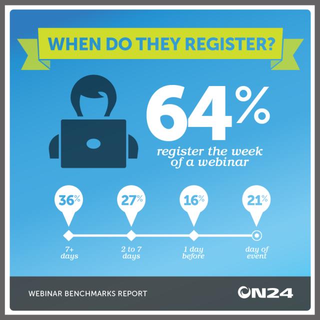 Participantes de webinar normalmente se inscrevem em cima da hora