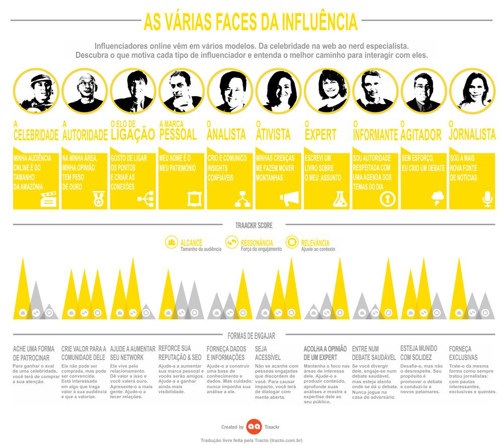 Dez tipos de influenciadores da sua marca