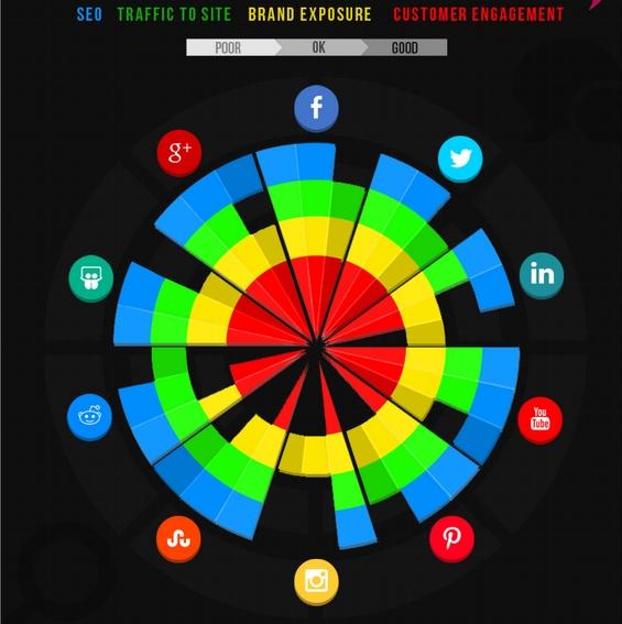 Qual a melhor rede social para a minha empresa 2