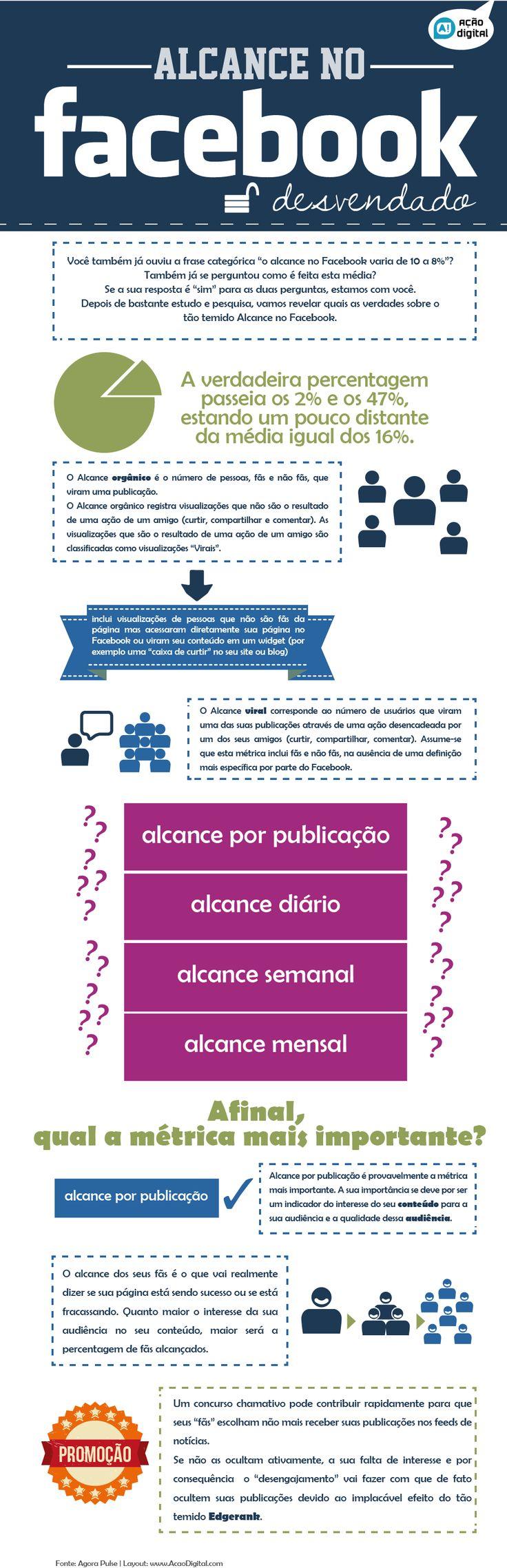 Infografico Acao Digital
