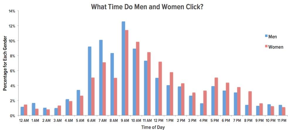 Abertura de e-mail - horarios
