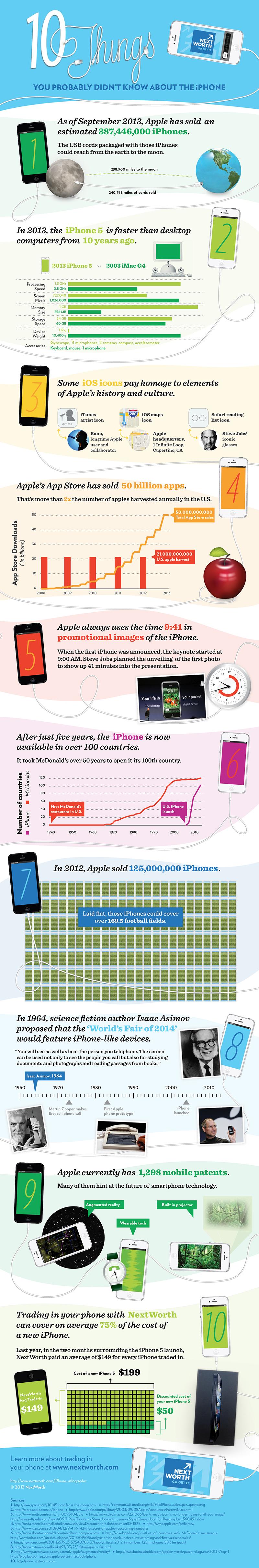 10 coisas sobre o iPhone