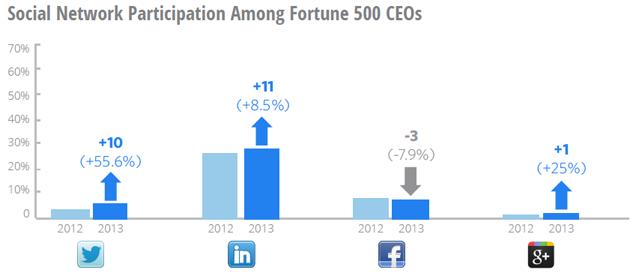 CEOs nas redes sociais