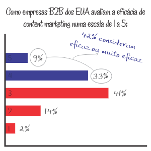 Eficacia de content marketing em B2B