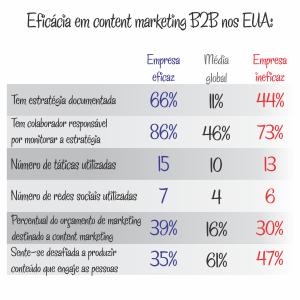 Empresas eficazes x empresas ineficazes em B2B em 2014 nos EUA
