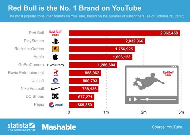 Top 10 marcas no YouTube
