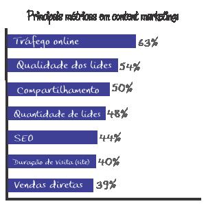Principais metricas em content marketing
