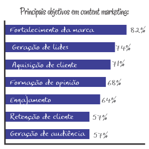 Principais objetivos das empresas em content marketing