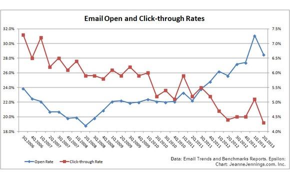 Taxa de abertura e de cliques em emails - 3Q 2013