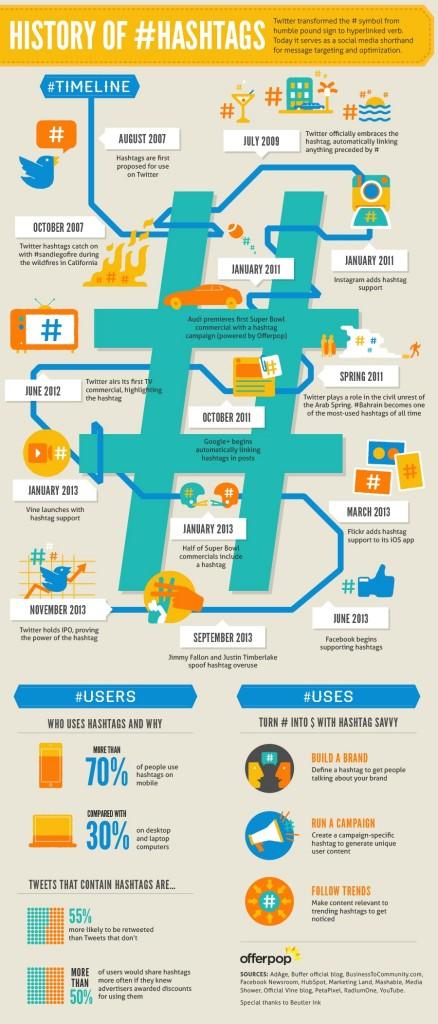 Historia da hashtag em infografico da Offerpop