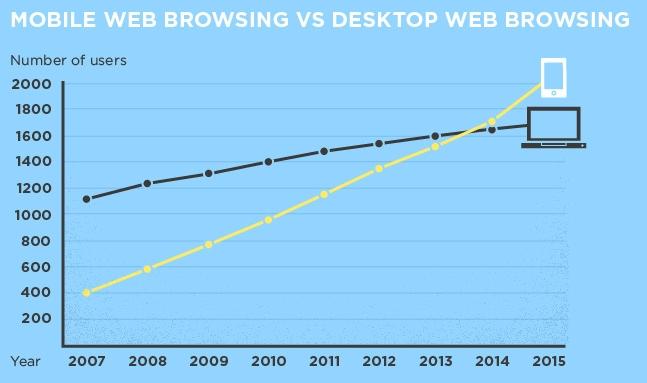 Mobile x desktops como navegadores