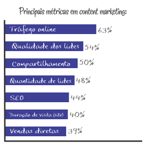 Principais metricas em content marketing
