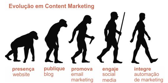 Evolucao de content marketing