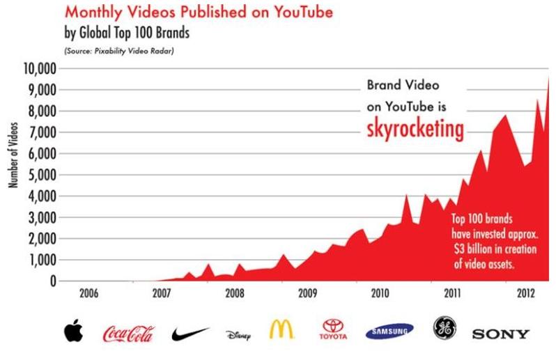 Video pelas 100 maiores empresas
