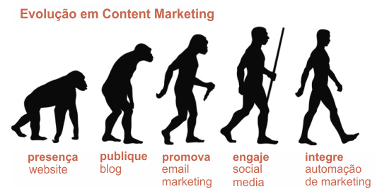 Evolucao de content marketing