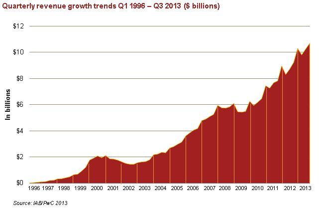 Investimentos em publicidade nos EUQ no Q3 2013