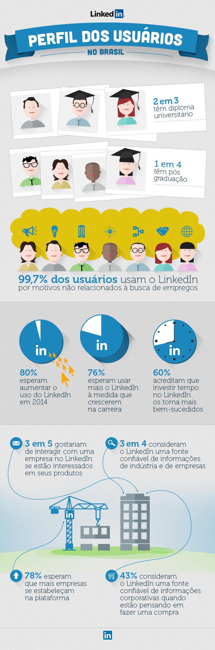 Como brasileiros usam o Linkedin