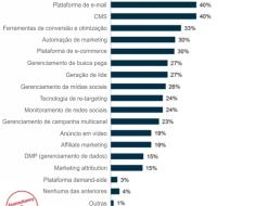 Ferramentas de marketing - investimentos previstos para 2014