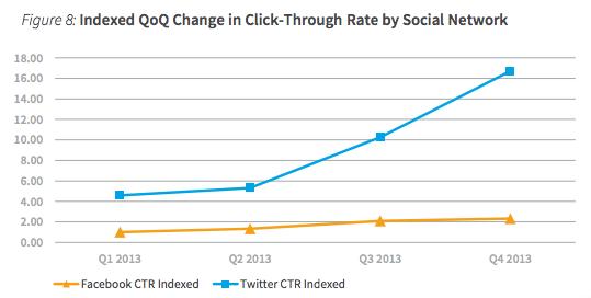 CTR em Facebook e em Twitter (3)
