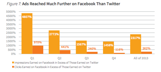 Impressoes e cliques para expansao do post em Facebook e em Twitter (2)