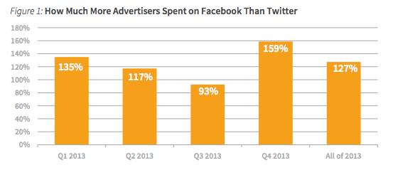 Investimentos em Facebook e em Twitter (1)