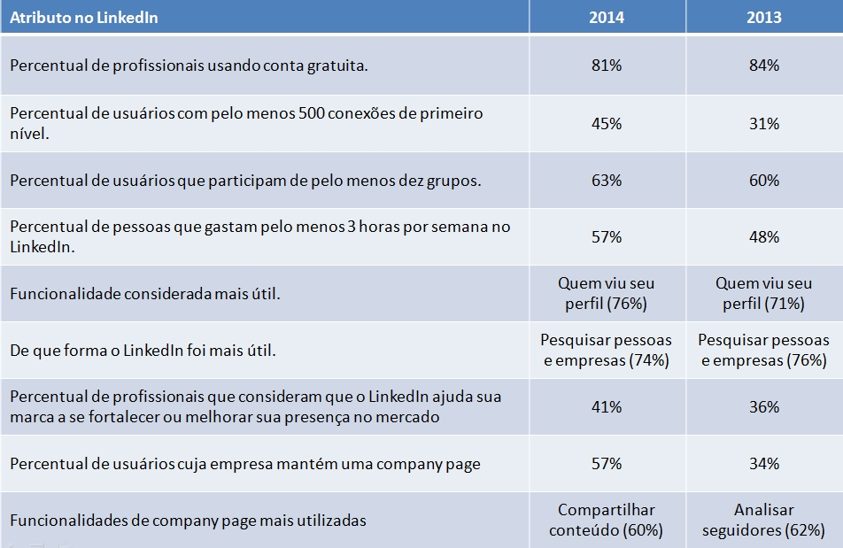 LinkedIn uso das funcionalidades cresceu em 2014 (tabela)