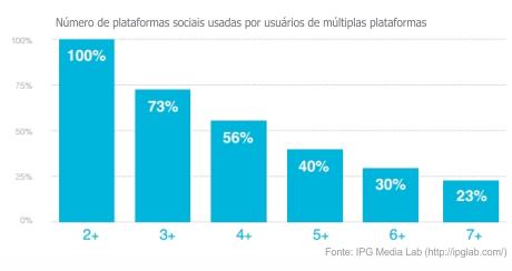 Pesquisa IPG Media Lab - As pessoas usam plataformas diferentes para finalidades diferentes