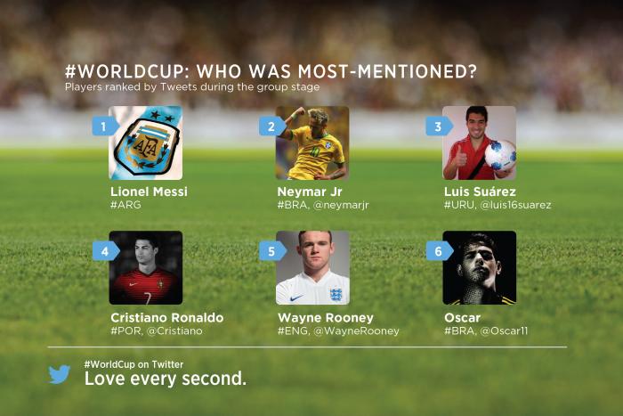 Primeira fase da Copa no Twitter - jogadores mais tuitados