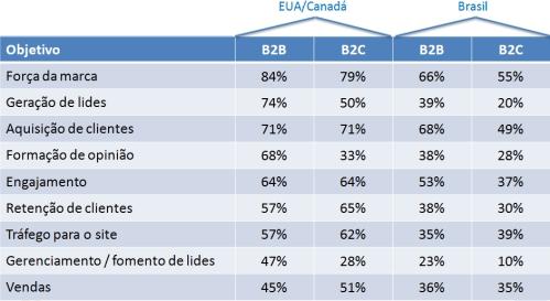 Objetivos das empresas em B2B e B2C