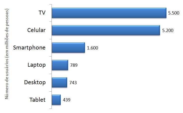 Usuarios de dispositivos em 2013