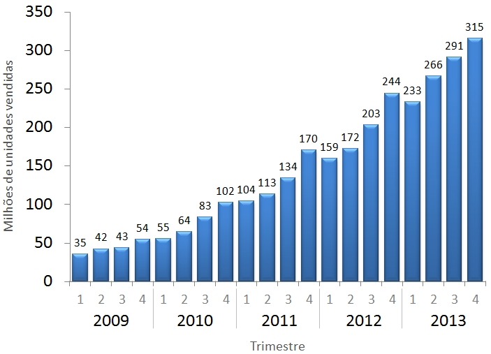 Vendas de smartphones de 2009 a 2013