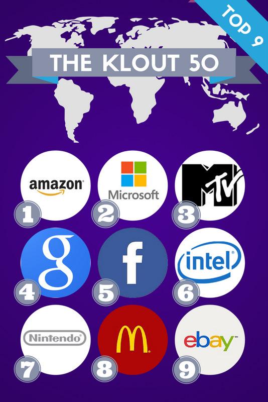 As 50 marcas mais influentes nas redes sociais - top 9