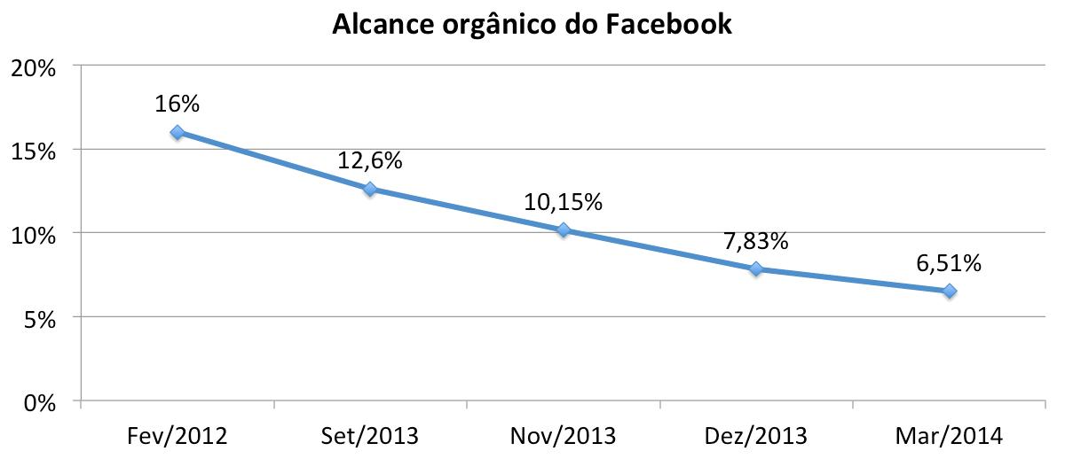 Alcance organico do Facebook
