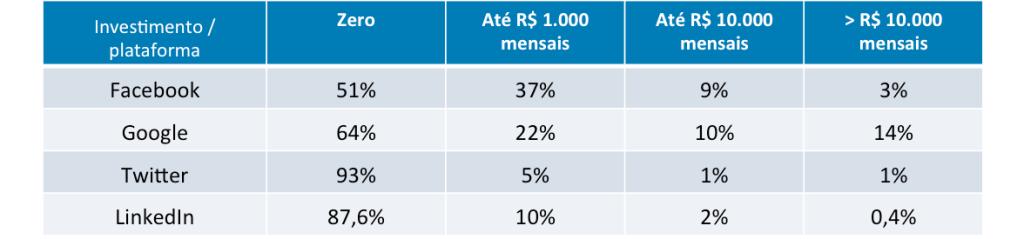 Metade das marcas brasileiras faz investimento financeiro em redes sociais 1