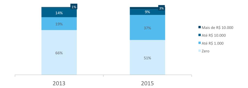 Metade das marcas brasileiras faz investimento financeiro em redes sociais - Facebook