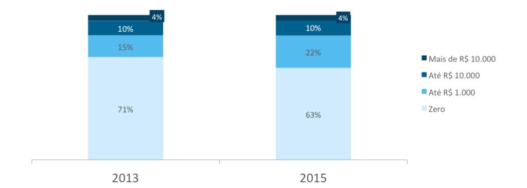 Metade das marcas brasileiras faz investimento financeiro em redes sociais - Google