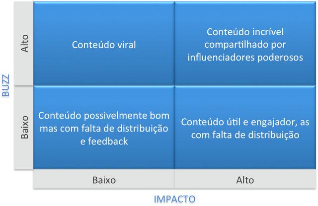 Dois efeitos de indicadores de content marketing buzz e impacto - quadrantes